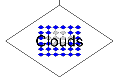 CloudFlow